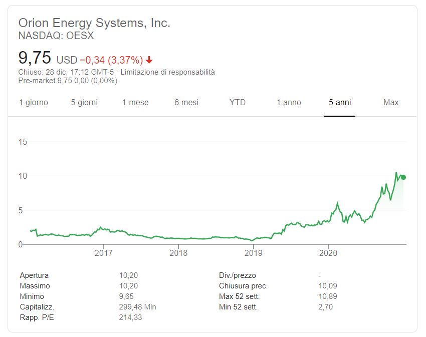 Comprare azioni Orion Energy conviene