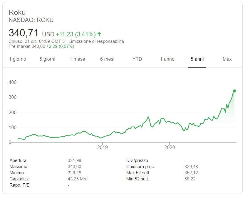 Comprare azioni Roku conviene