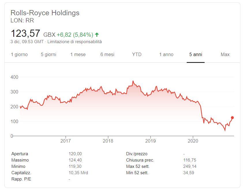 Comprare azioni Rolls Royce conviene