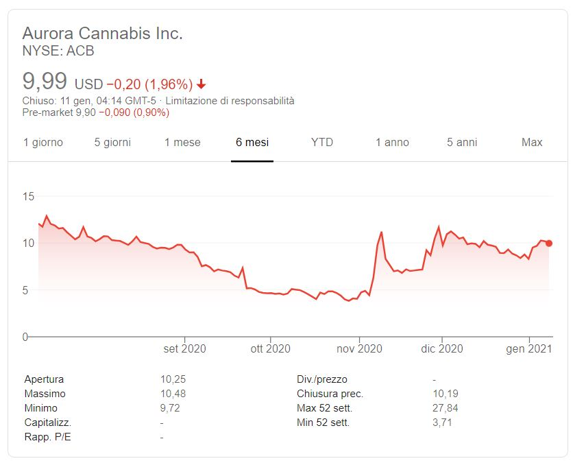Azioni Aurora Cannabis previsioni