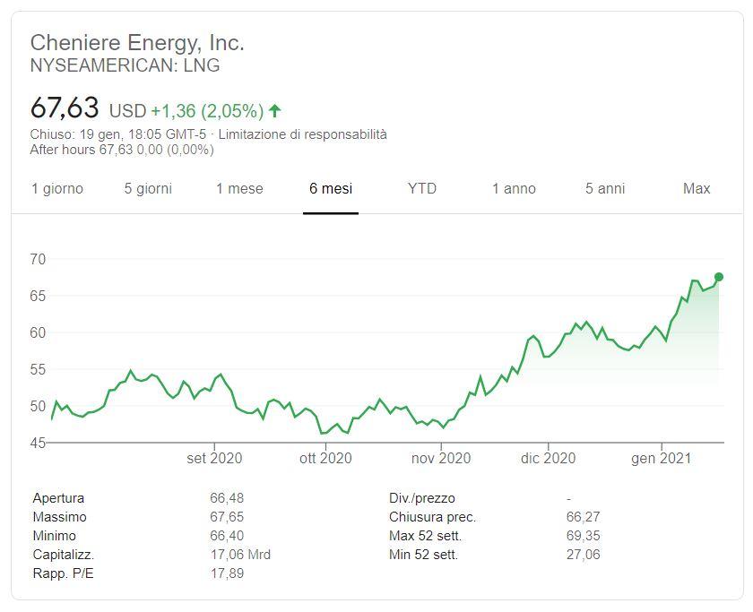 Azioni Cheniere Energy previsioni