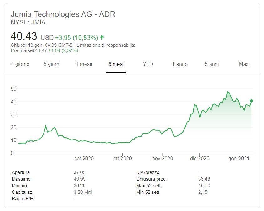 Azioni Jumia Technologies previsioni
