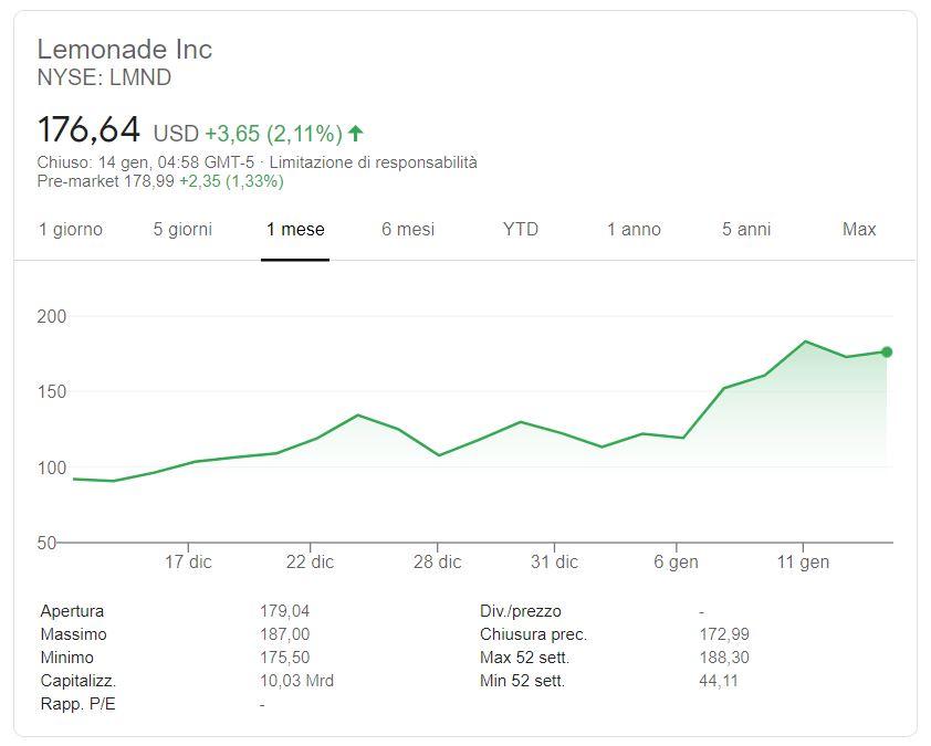 Azioni Lemonade Inc. previsioni