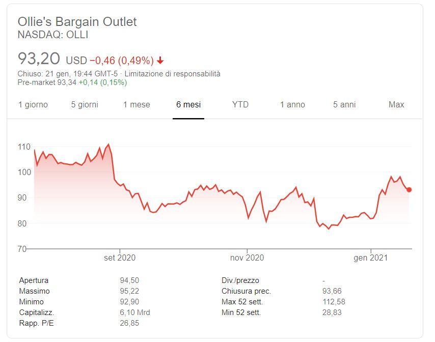 Azioni Ollies Bargain Outlet previsioni