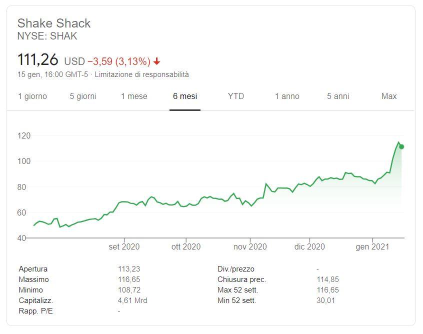 Azioni Shake Shack previsioni