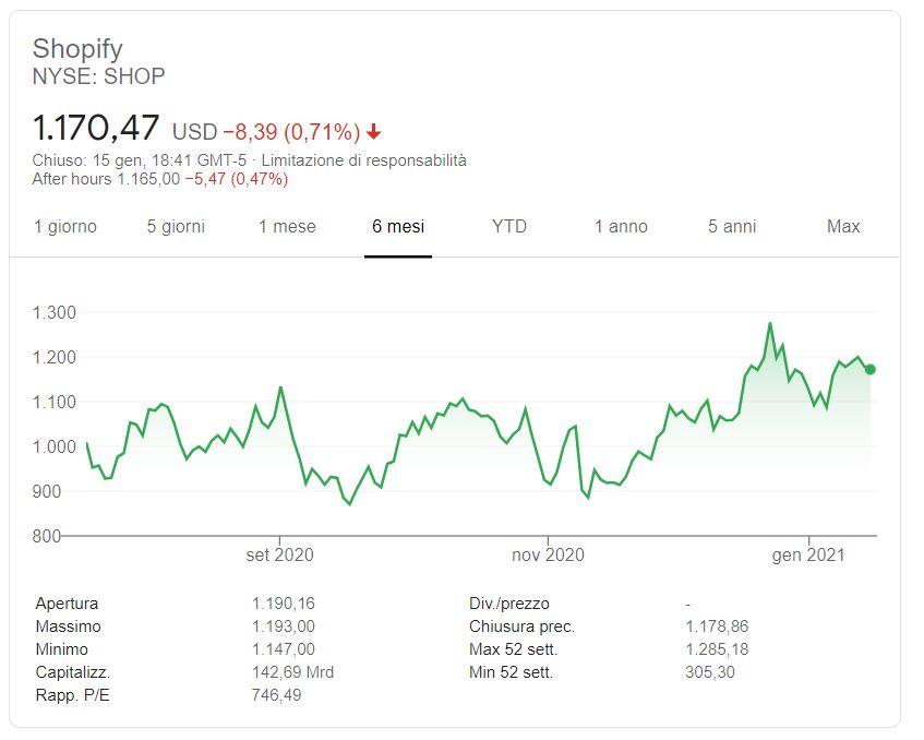 Azioni Shopify previsioni