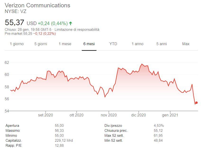 Azioni Verizon previsioni