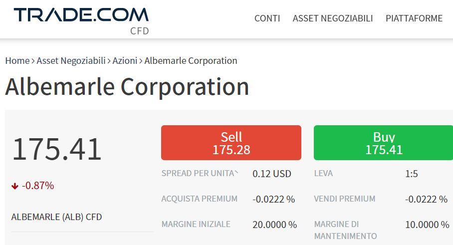 Comprare azioni Albemarle con trade-com