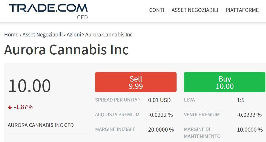Comprare azioni Aurora Cannabis con trade-com