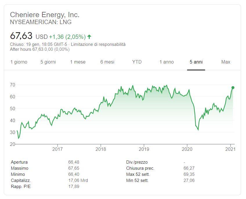 Comprare azioni Cheniere Energy conviene