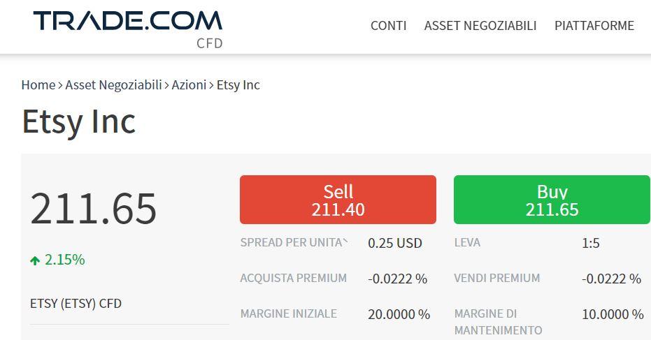Comprare azioni Etsy con trade-com
