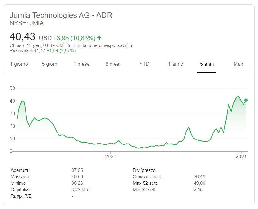 Comprare azioni Jumia Technologies conviene