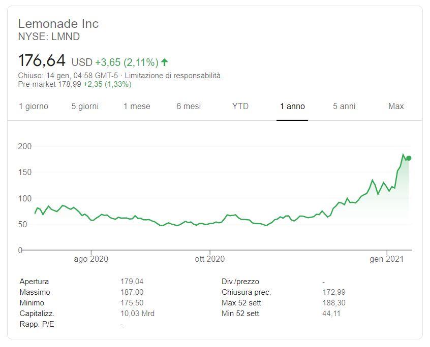 Comprare azioni Lemonade Inc. conviene