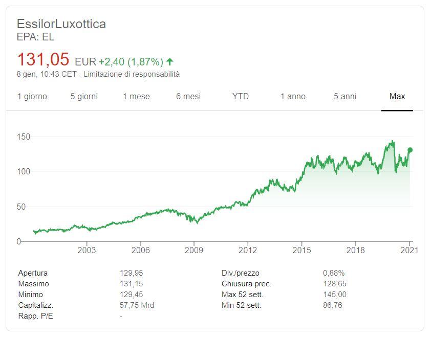 Azioni Luxottica previsioni