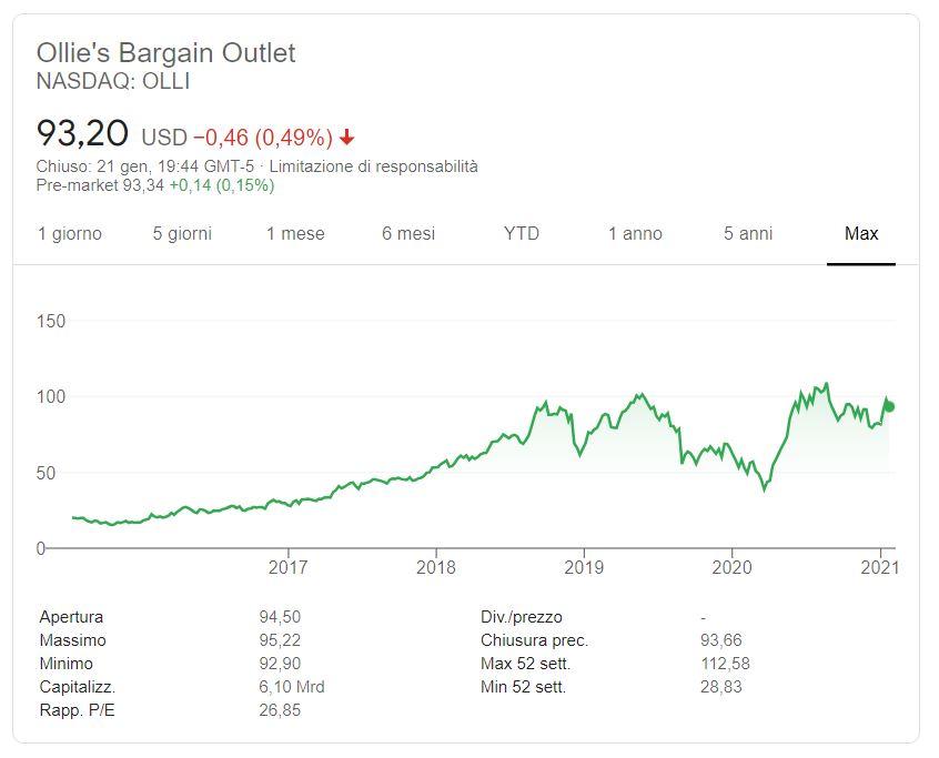 Comprare azioni Ollies Bargain Outlet conviene