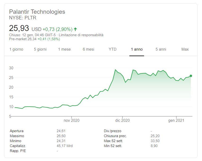 Comprare azioni Palantir Technologies conviene