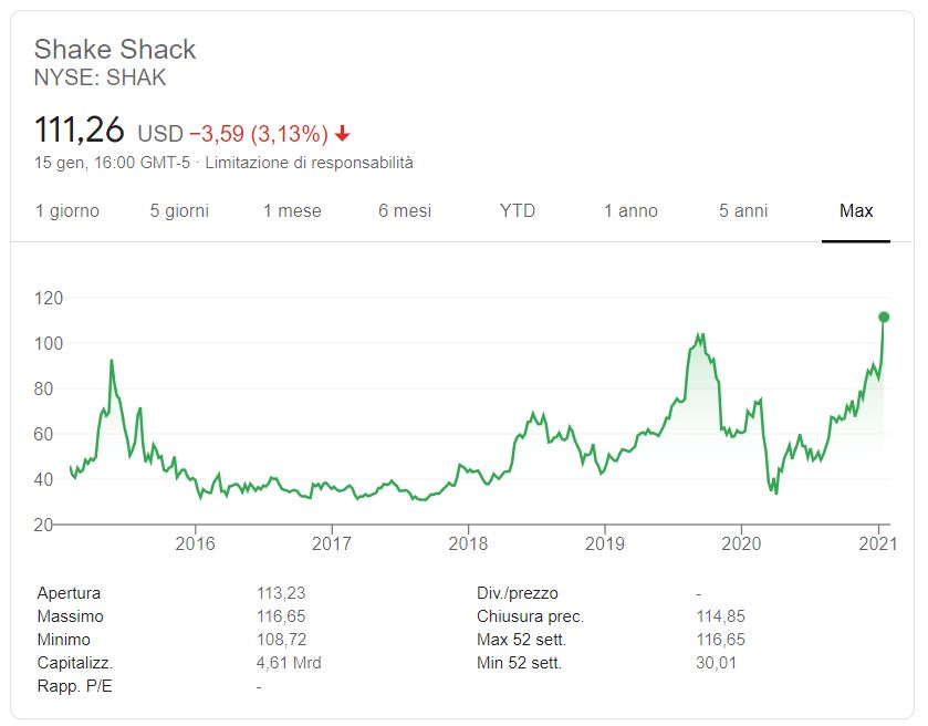 Comprare azioni Shake Shack conviene