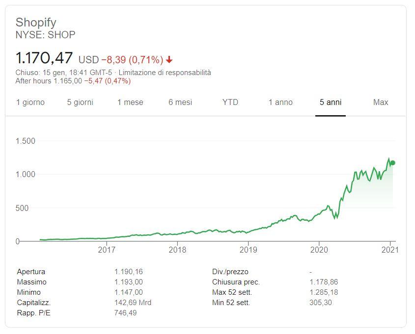 Comprare azioni Shopify conviene