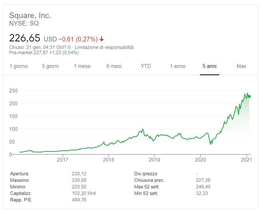 Comprare azioni Square Inc conviene