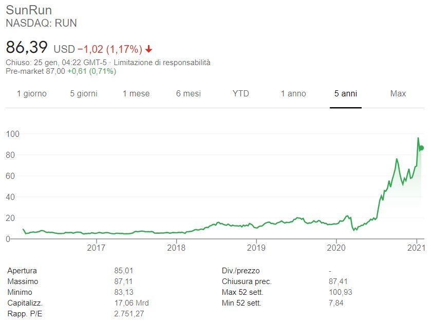 Comprare azioni Sunrun conviene