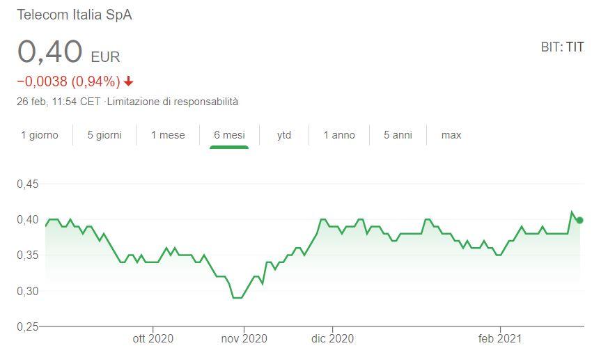 Azioni Telecom previsioni