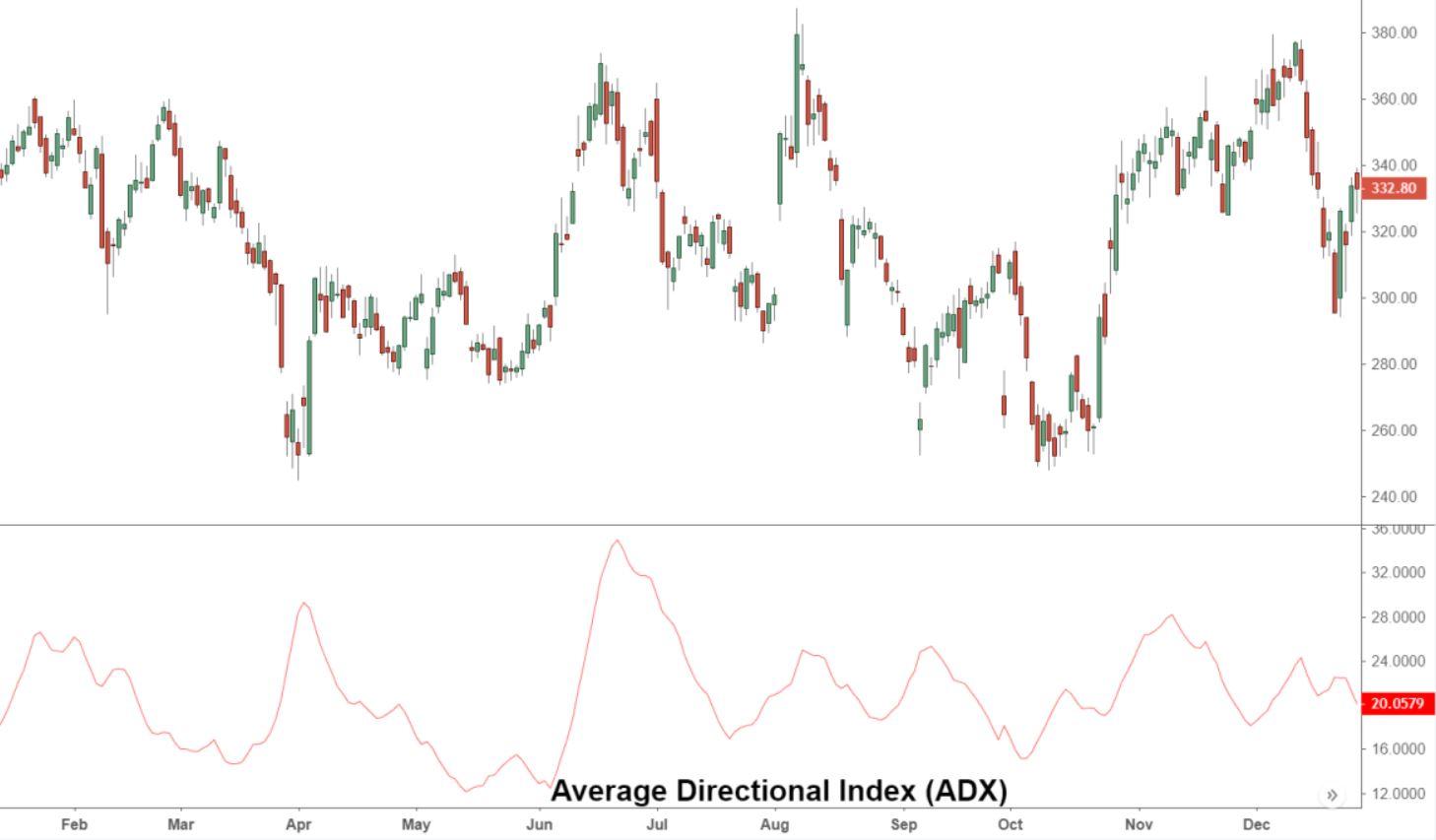 Indicatore adx