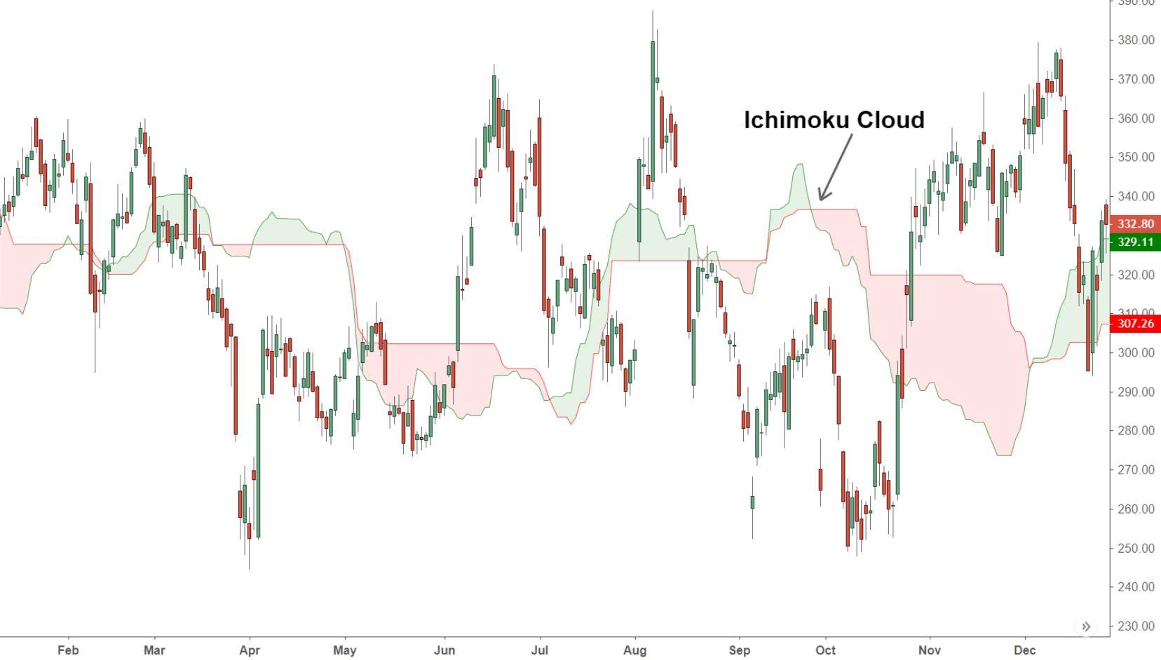 Indicatore ichimoku