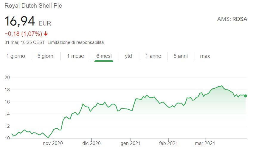 Azioni Royal Dutch Shell previsioni