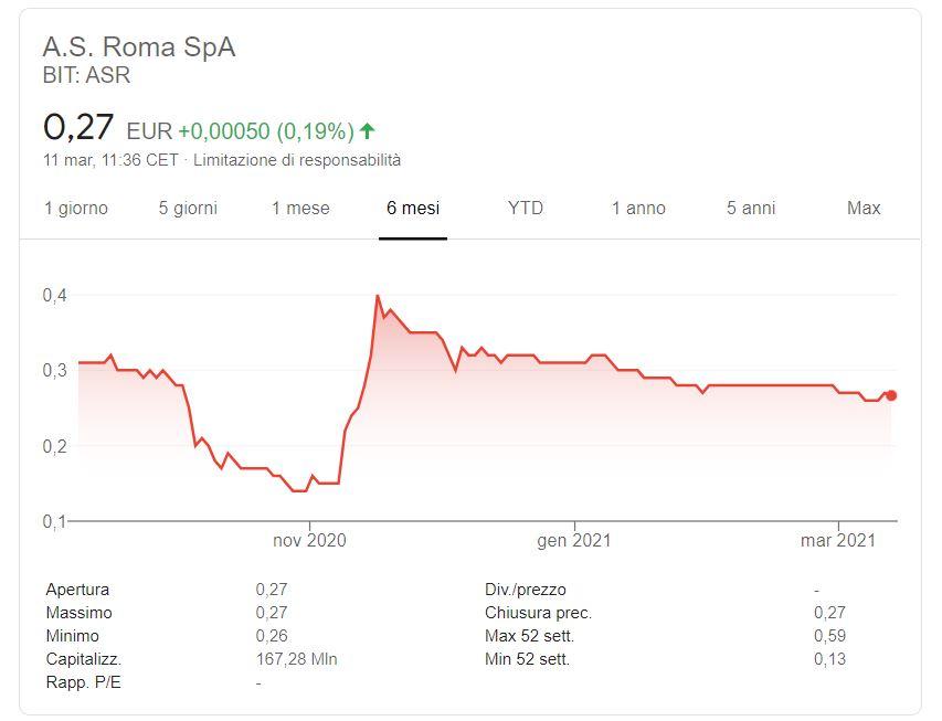 Comprare Azioni AS Roma Previsioni