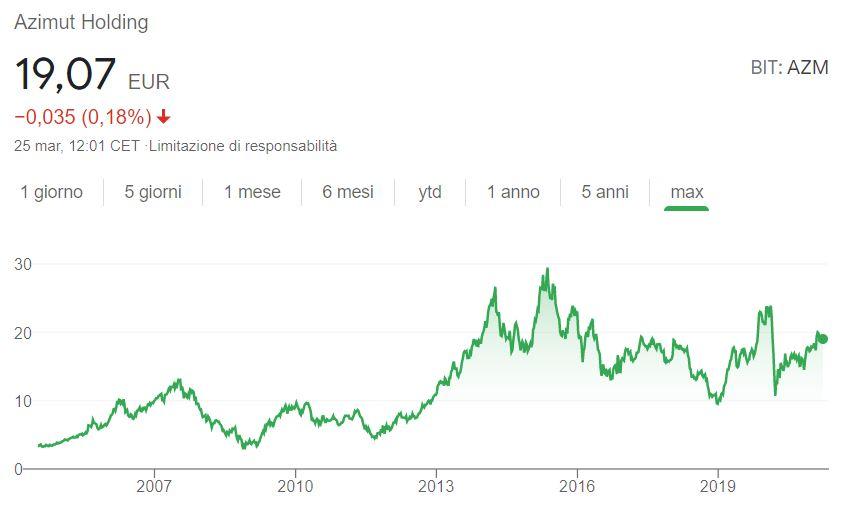Comprare azioni Azimut conviene