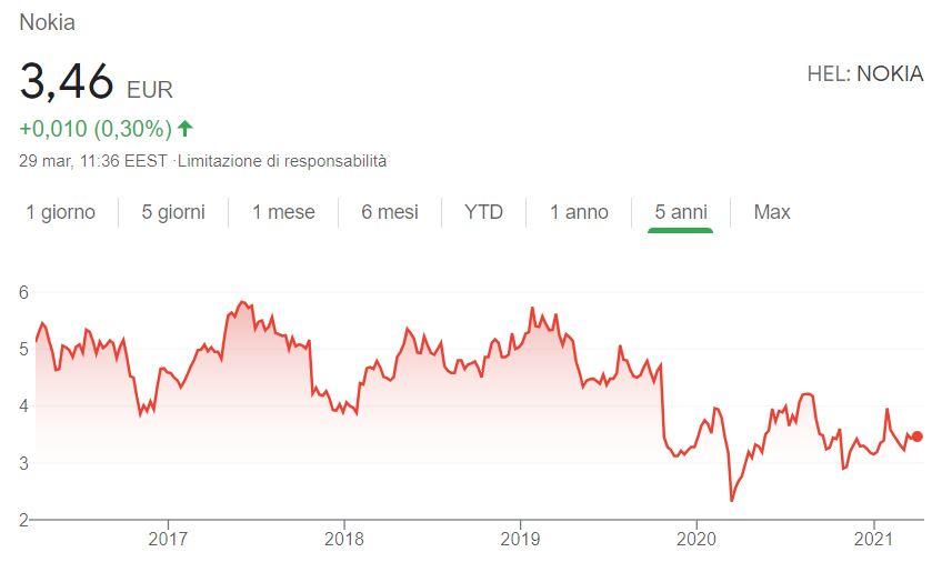 Comprare azioni Nokia conviene