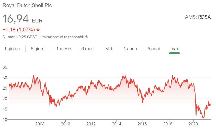 Comprare azioni Royal Dutch Shell conviene