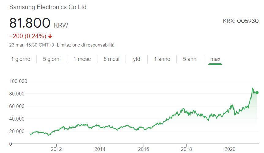 Comprare azioni Samsung conviene