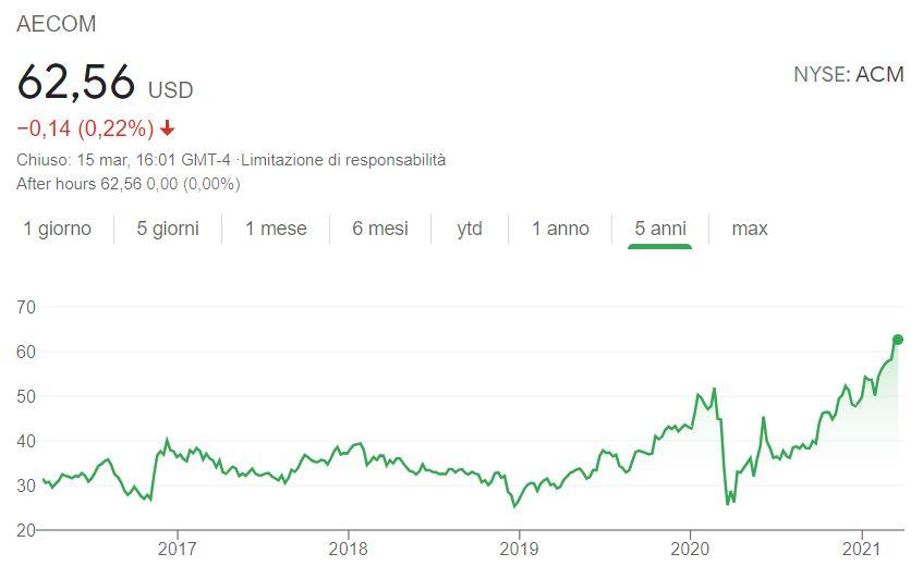comprare azioni AECOM conviene