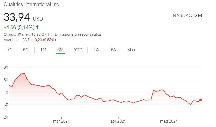 Comprare azioni Qualtrics International conviene