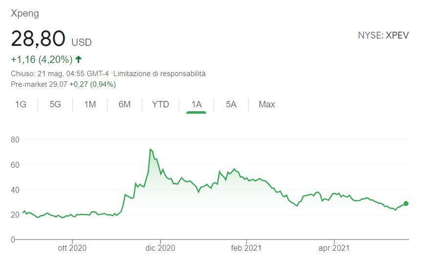 Comprare azioni Xpeng conviene