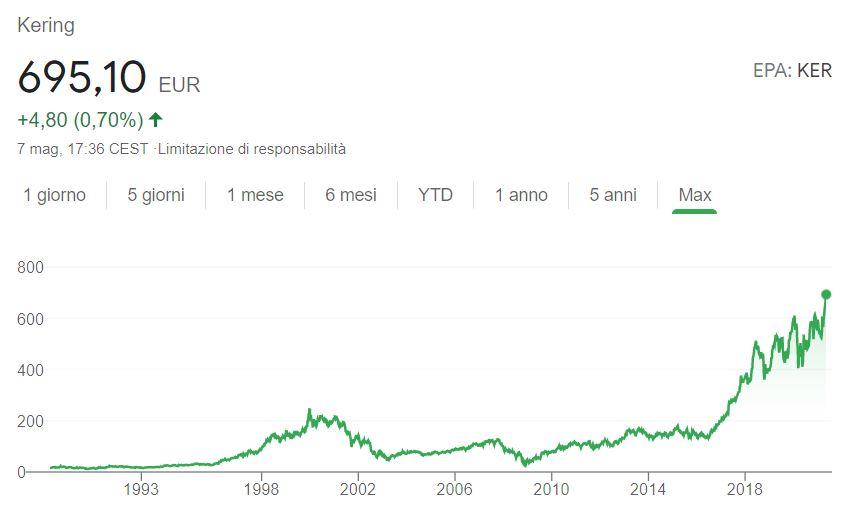 Conviene comprare azioni Kering