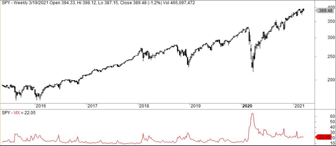 Relazione tra indice vix e s&p 500