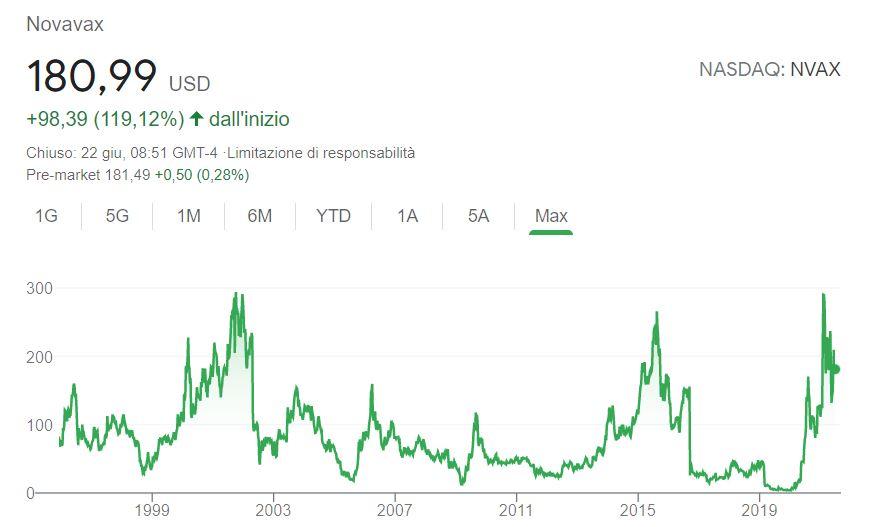 Comprare azioni Novavax conviene