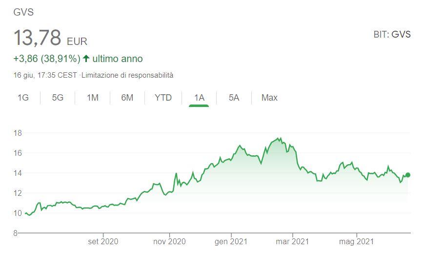 GVS Borsa Italiana