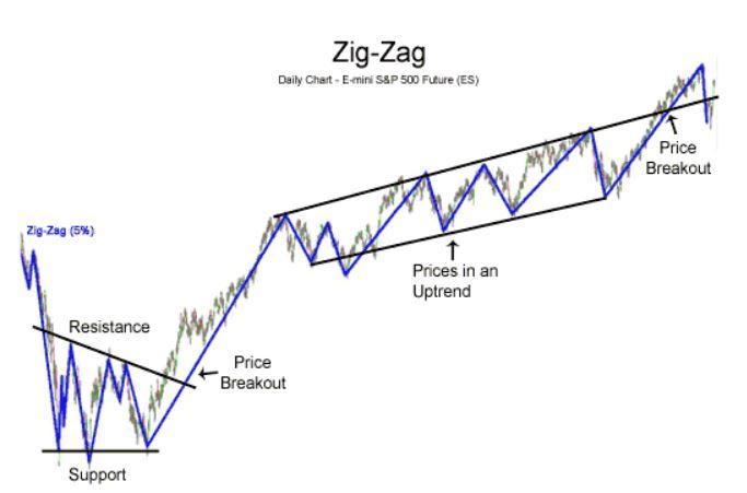 indicatore-zigzag