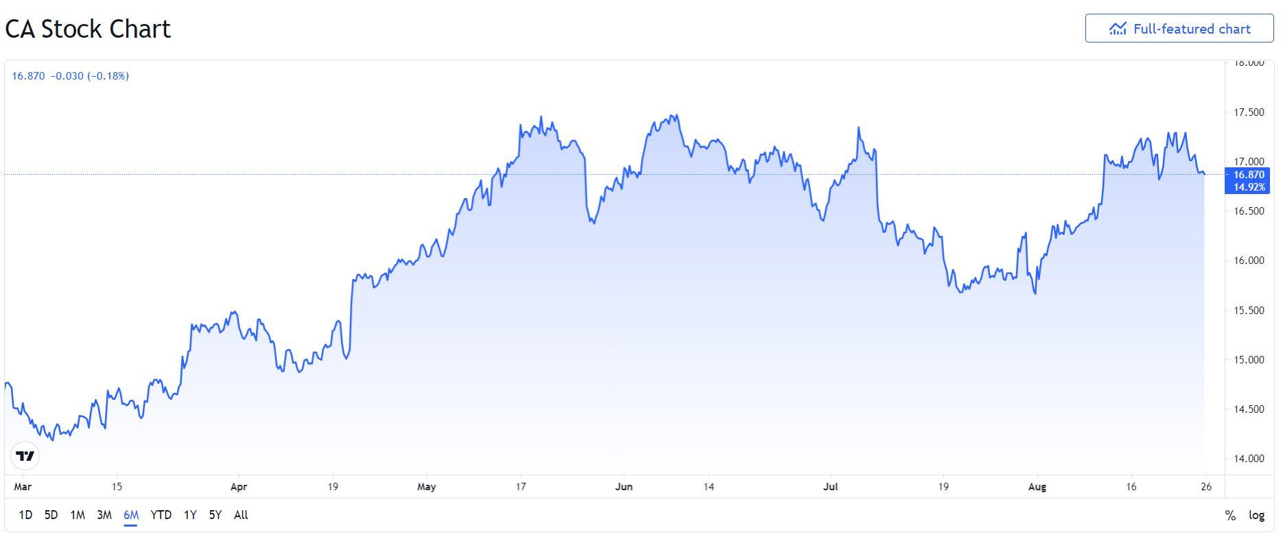 Azioni Carrefour previsioni
