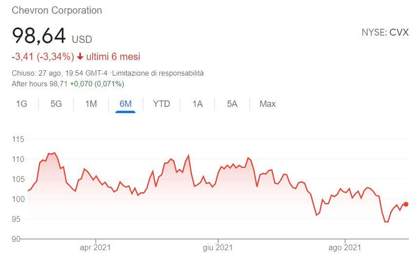 Azioni Chevron previsioni