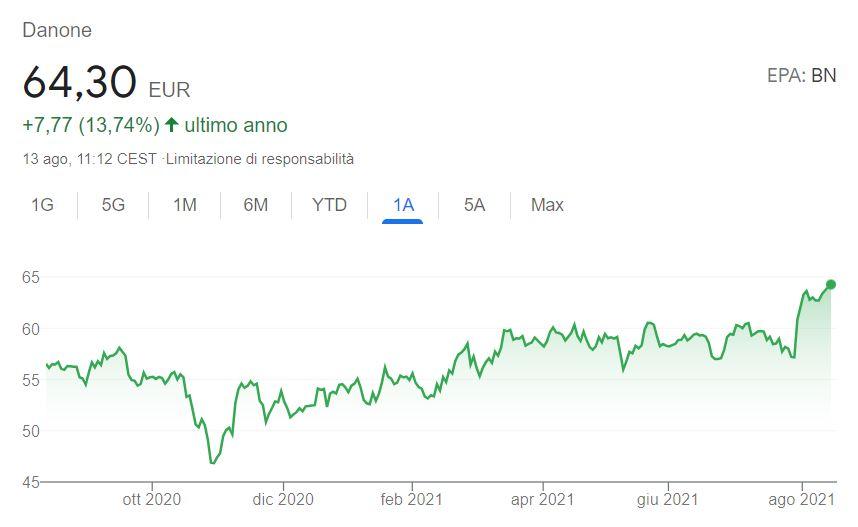 Azioni Danone previsioni