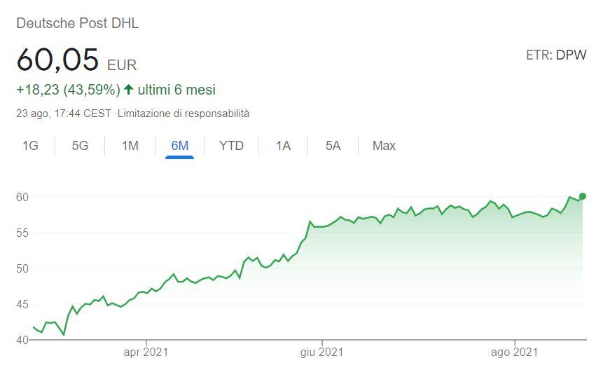 Azioni Deutsche Post previsioni