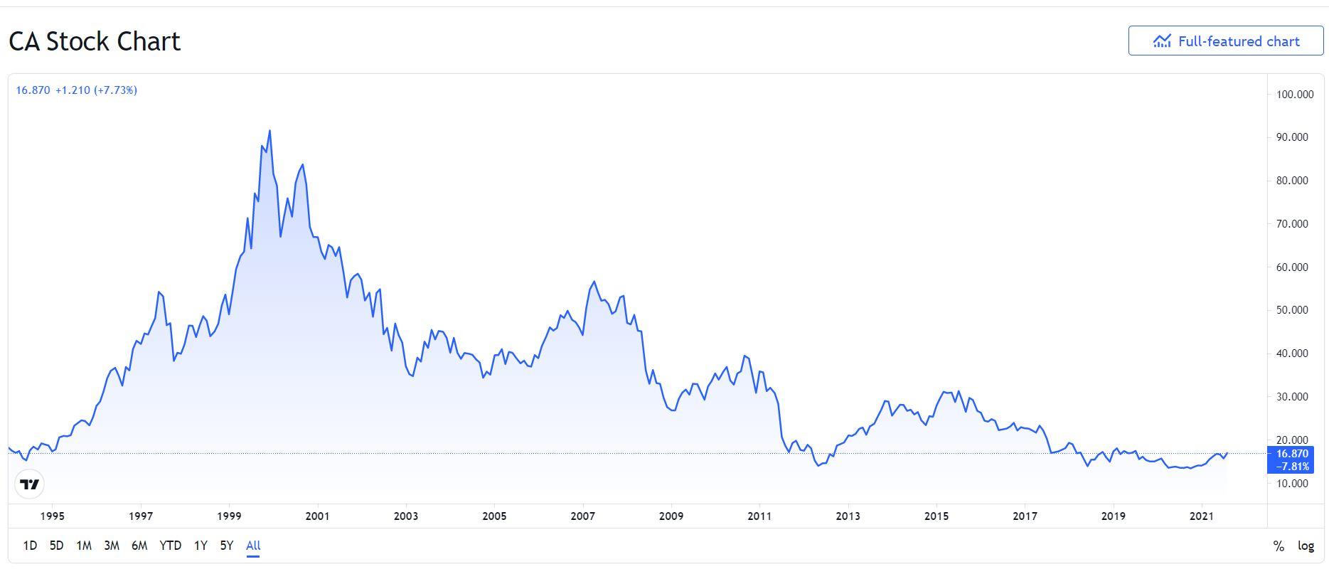 Carrefour azioni grafico