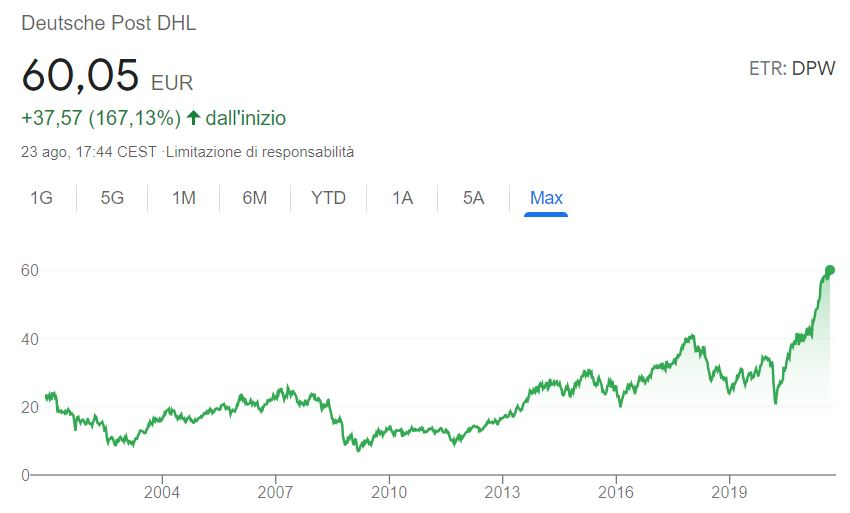 Comprare azioni Deutsche Post conviene