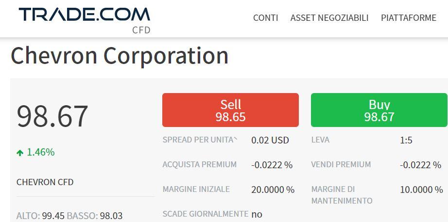 comprare azioni chevron con trade-com