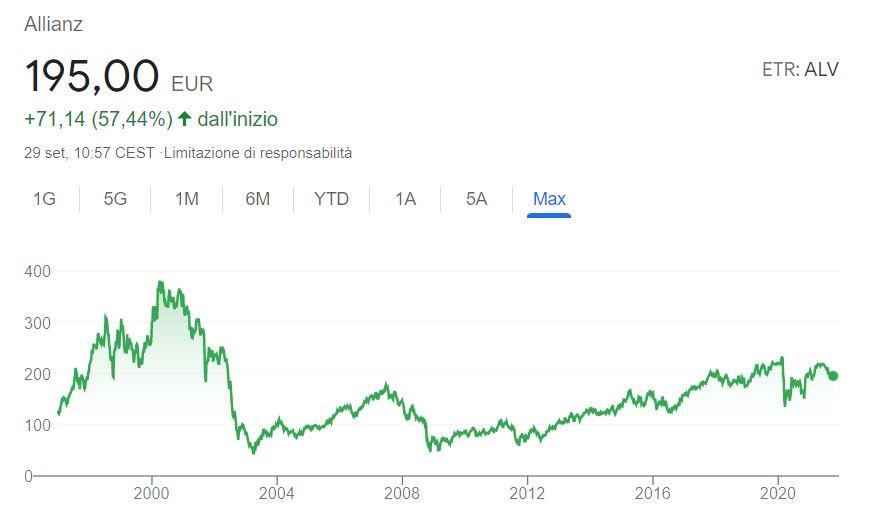Comprare azioni Allianz conviene