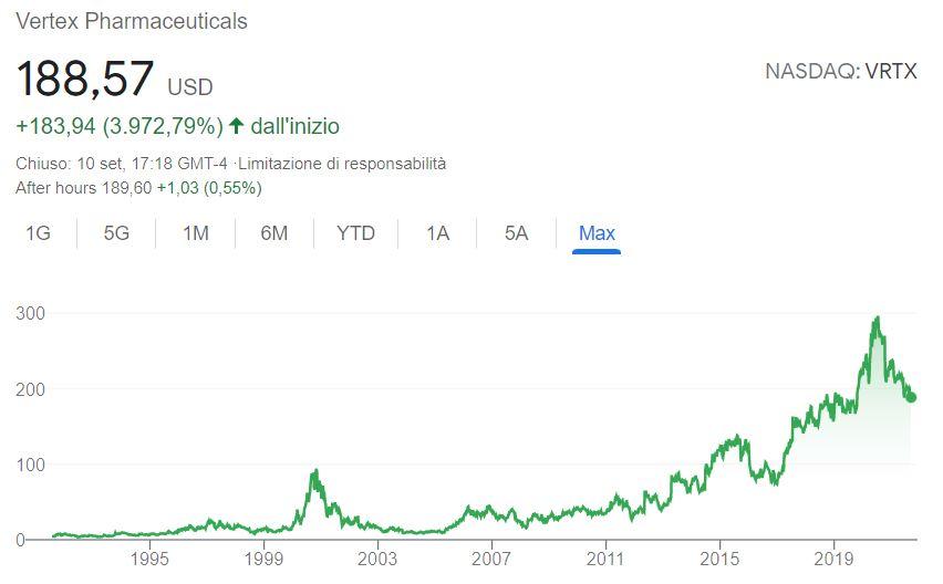 Conviene comprare azioni Vertex Pharmaceuticals